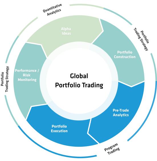 Global portfolio trading strategies # blogger.com
